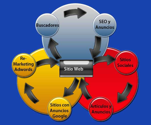 Mezclar las estrategias de Marketing